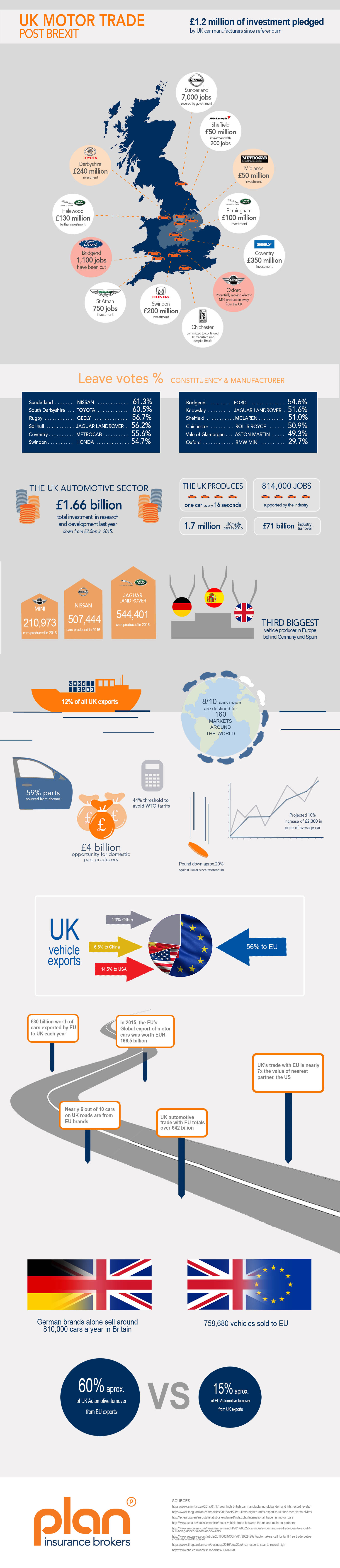 Motor-Trade-Investments-Brexit-and-Production IG